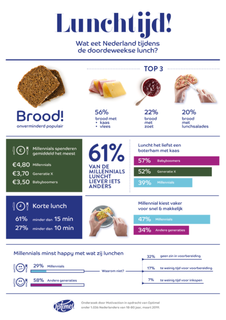 Lunchtijd info graphic optimel